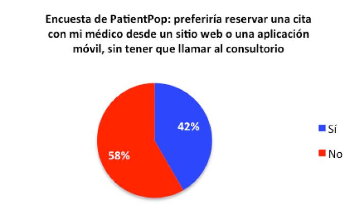 Los pacientes prefieren citas en linea